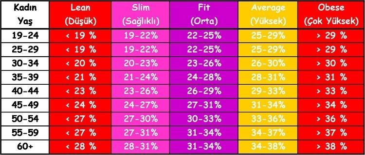 yağ hesaplama oranı vücut yağ oranı Vücut Yağ Oranı Kaç Olmalı Hesaplama Formülü v  cut ya   hesaplama tablosu